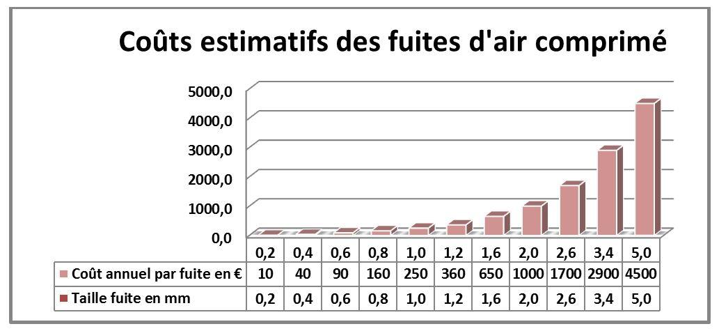 Coûts estimatifs des fuites d'air comprimé